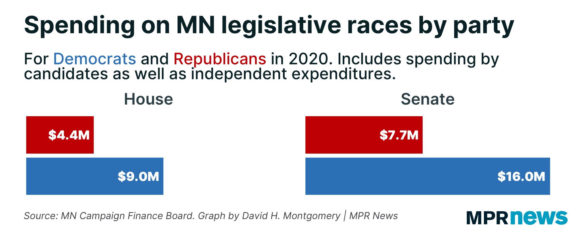 Total spending on 2020 Minnesota legislative races by chamber and party