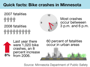 Graphic: Bike crashes