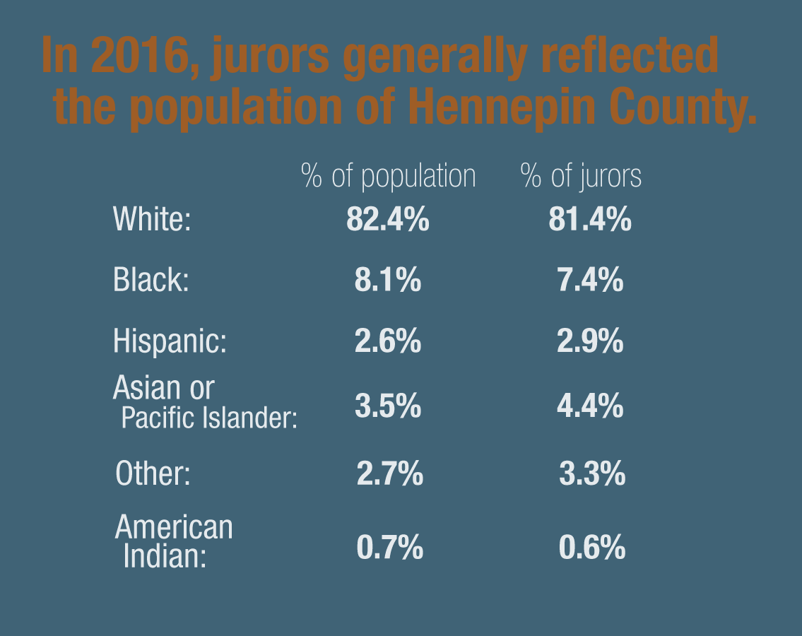 Hennepin Co. juries generally reflect the area.