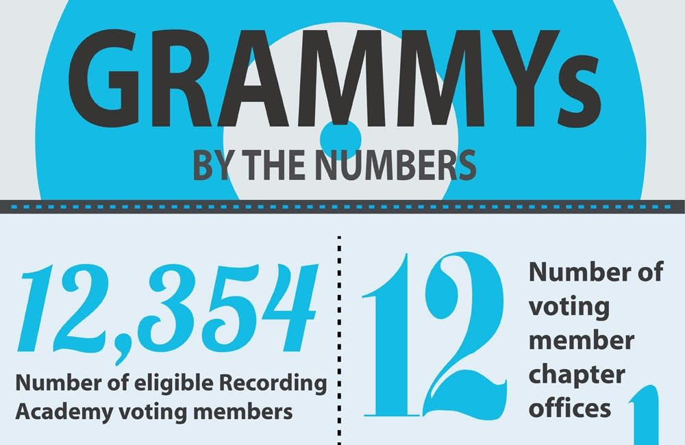 grammys by the numbers detail