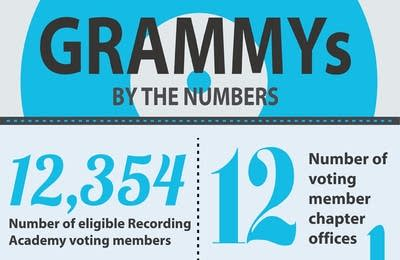 Ef3a3a 20140124 grammys by the numbers detail