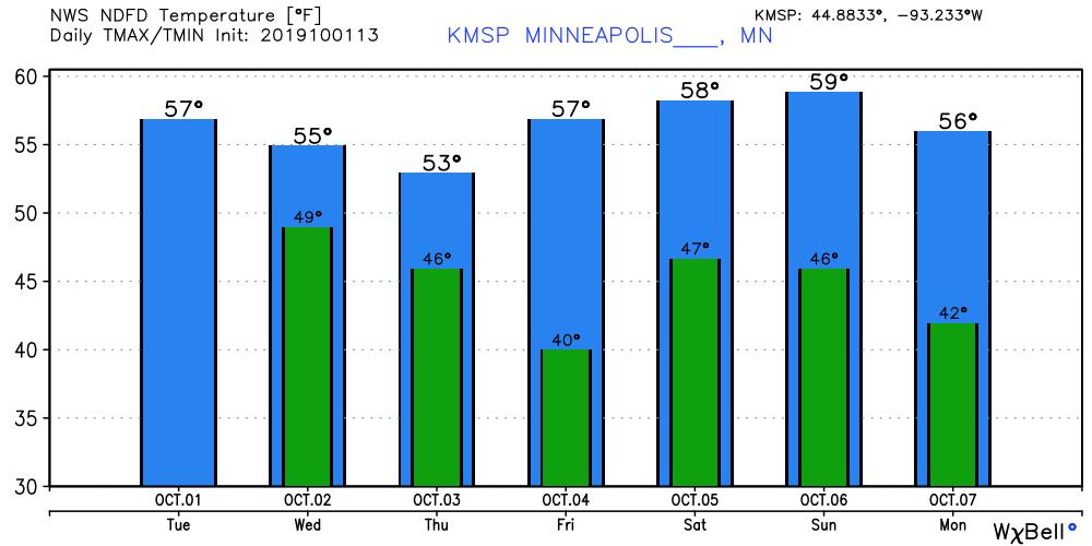Graphs showing temperatures