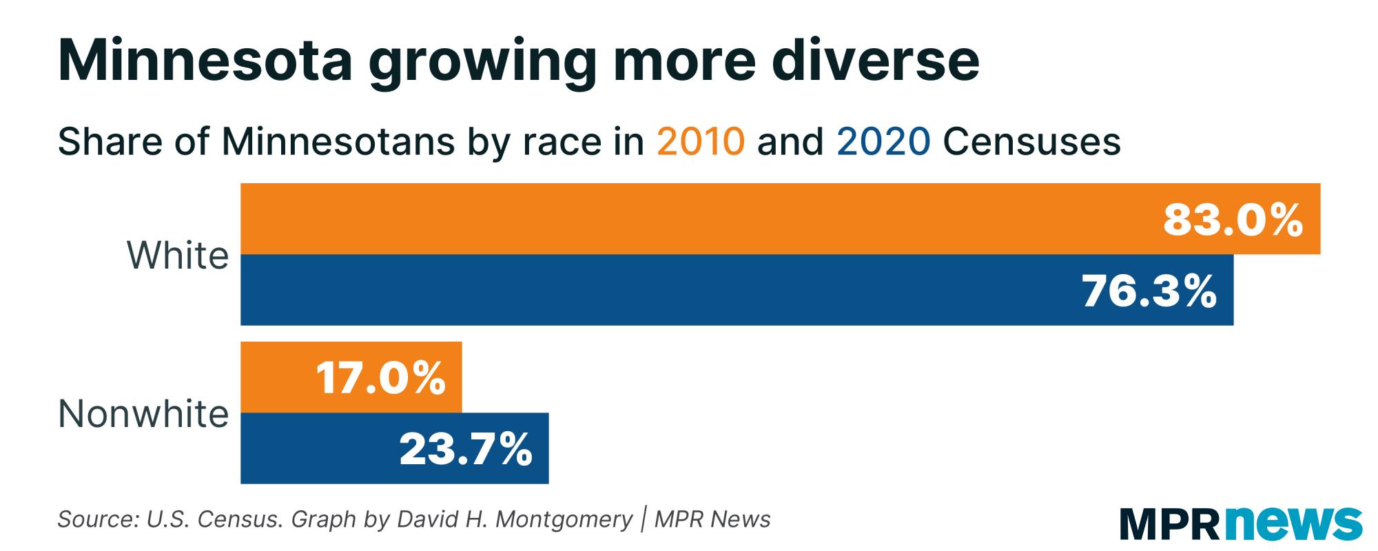 minnesota growing more diverse