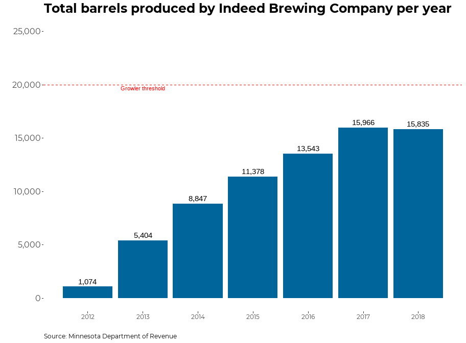 A graph showing the production of Indeed Brewing Company
