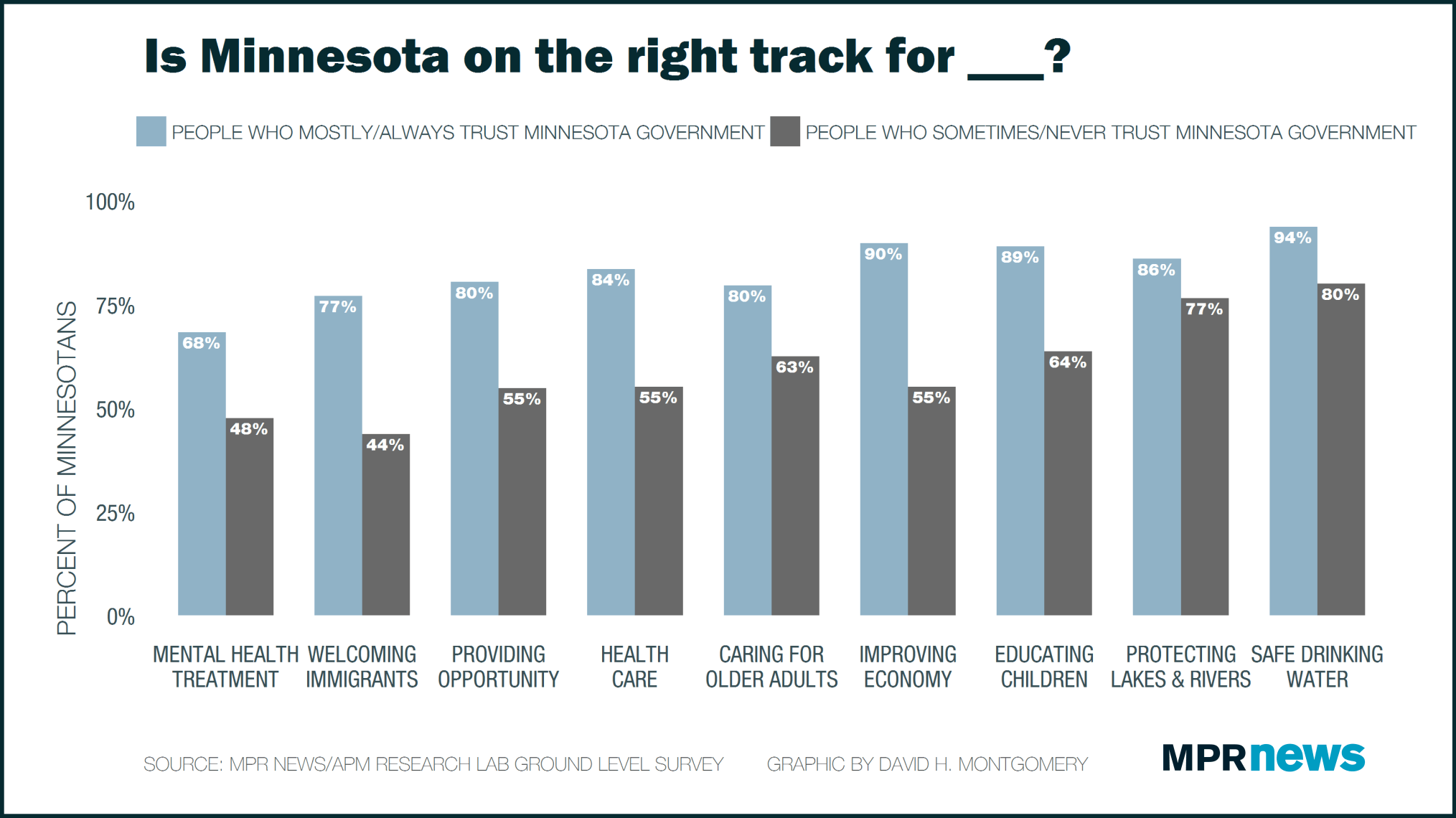 The less trust, the less Minnesotans think we are on the right track.