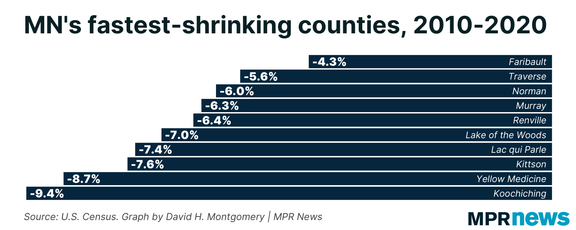 mn's fastest-shrinking counties, 2010-2020