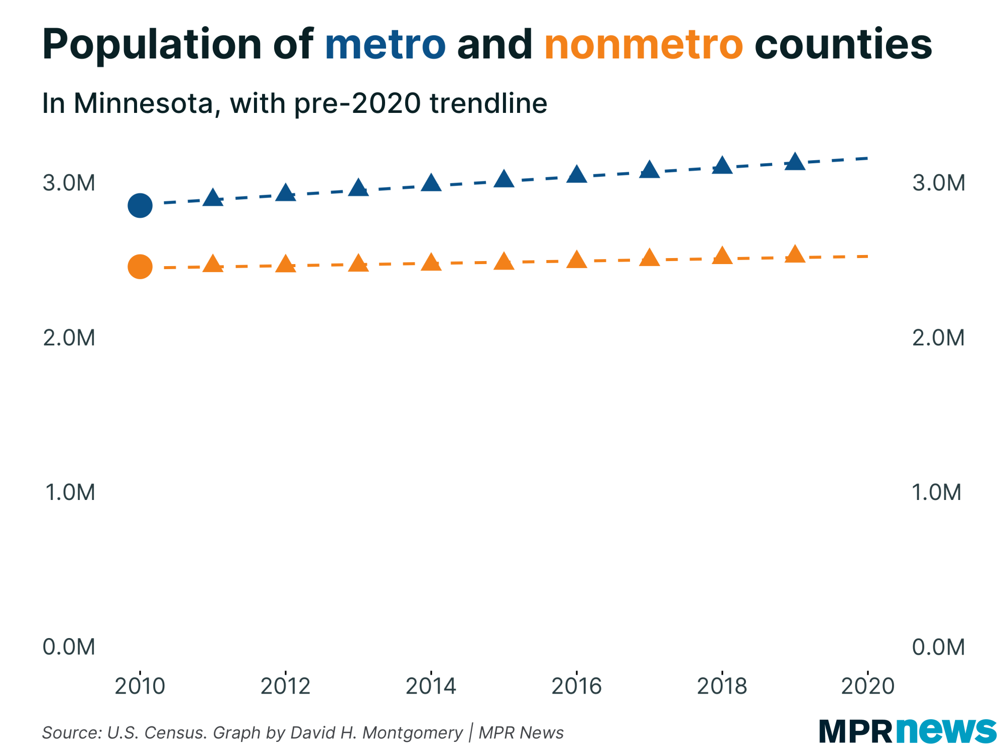 A graphic showing populations of metro and nonmetro counties.
