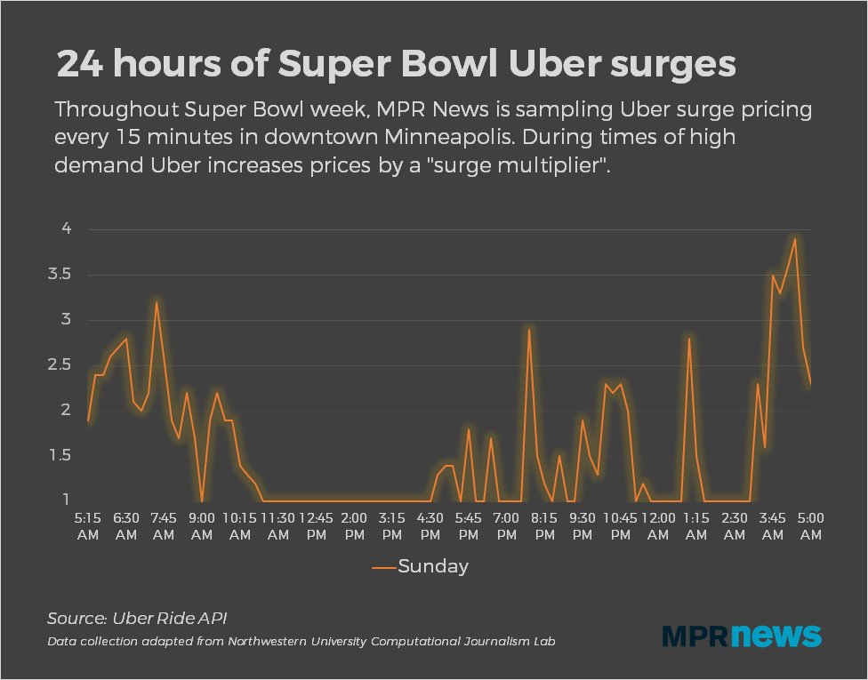 24 hours of Uber on Super Bowl Sunday