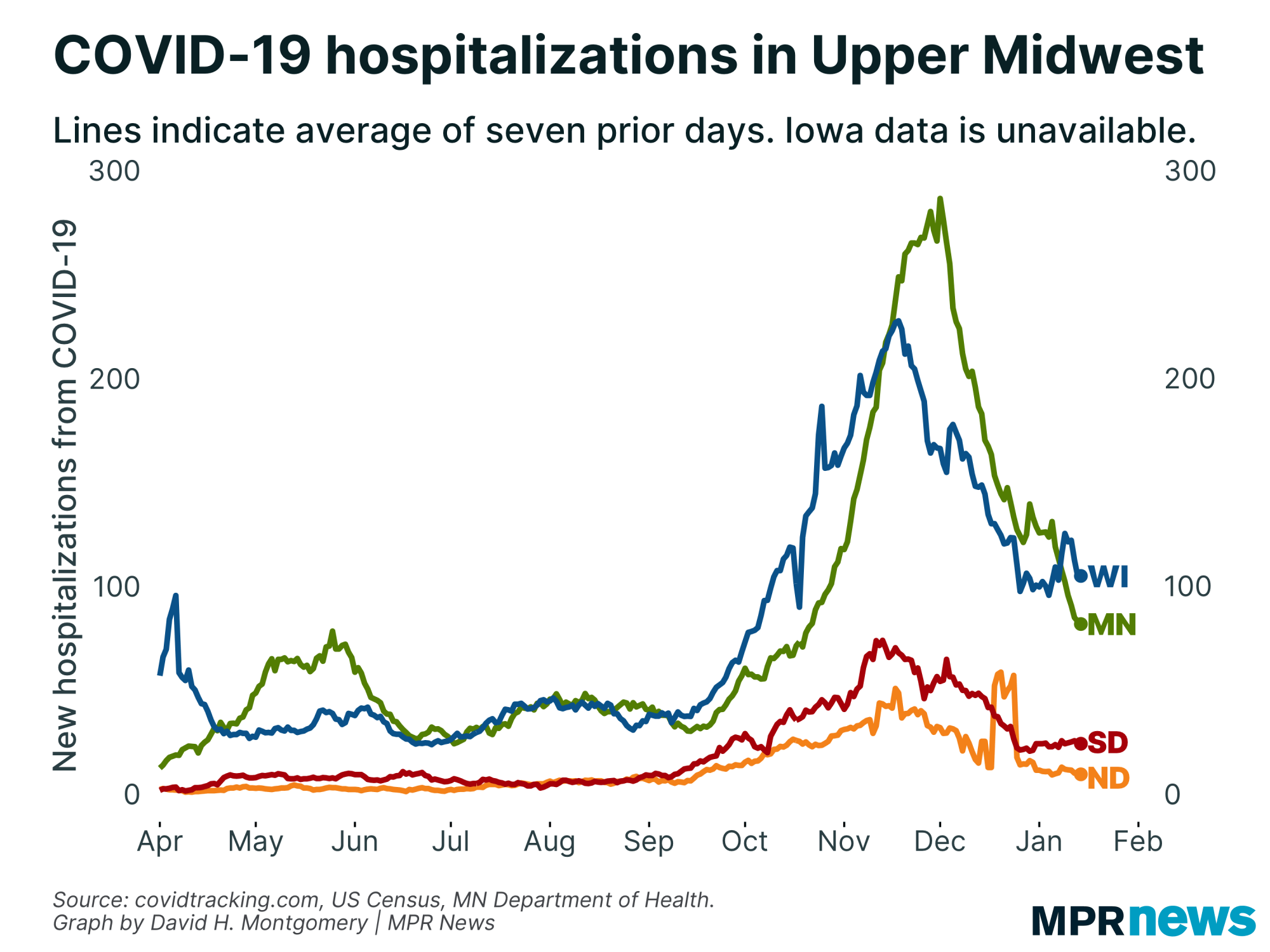 New COVID-19 hospitalizations in the Upper Midwest