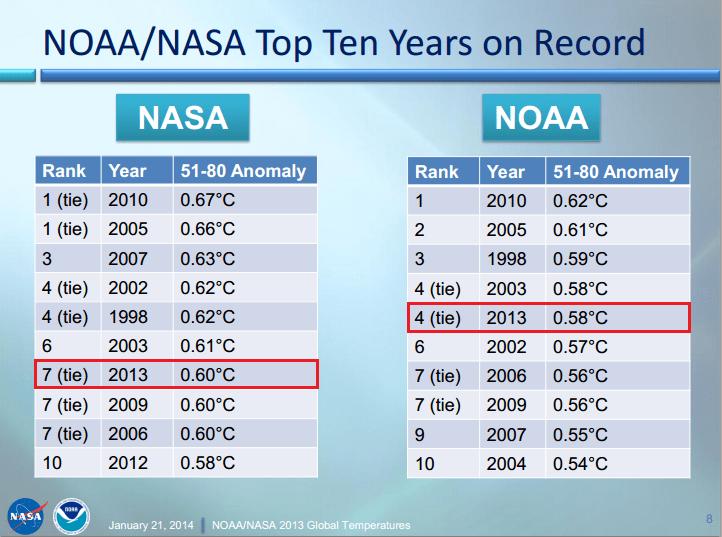 CC NASA NOAA 2013