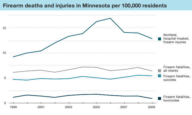 Graphic: Firearms injuries and fatalities