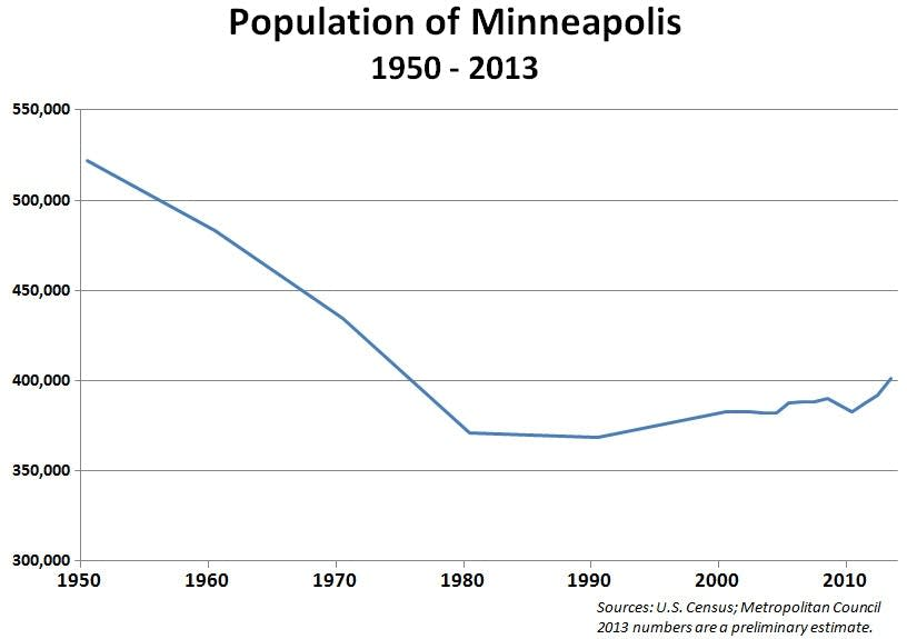 Minneapolis population tops 400K, highest since the \'70s | MPR News
