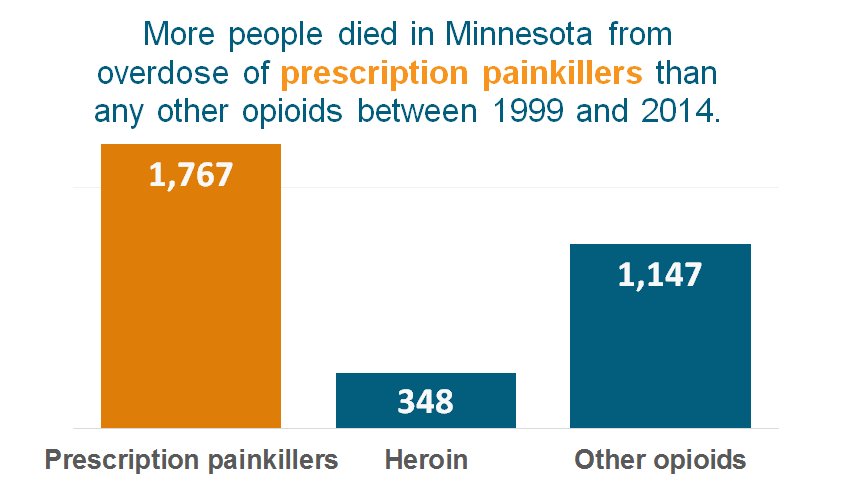 Total overdose deaths by opioid drug, 1999-2014