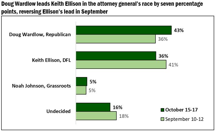 AG, Minnesota Poll 10/18