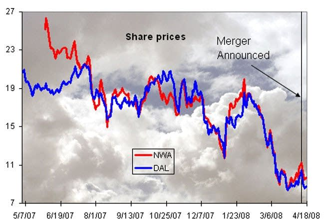 Northwest and Delta stock prices