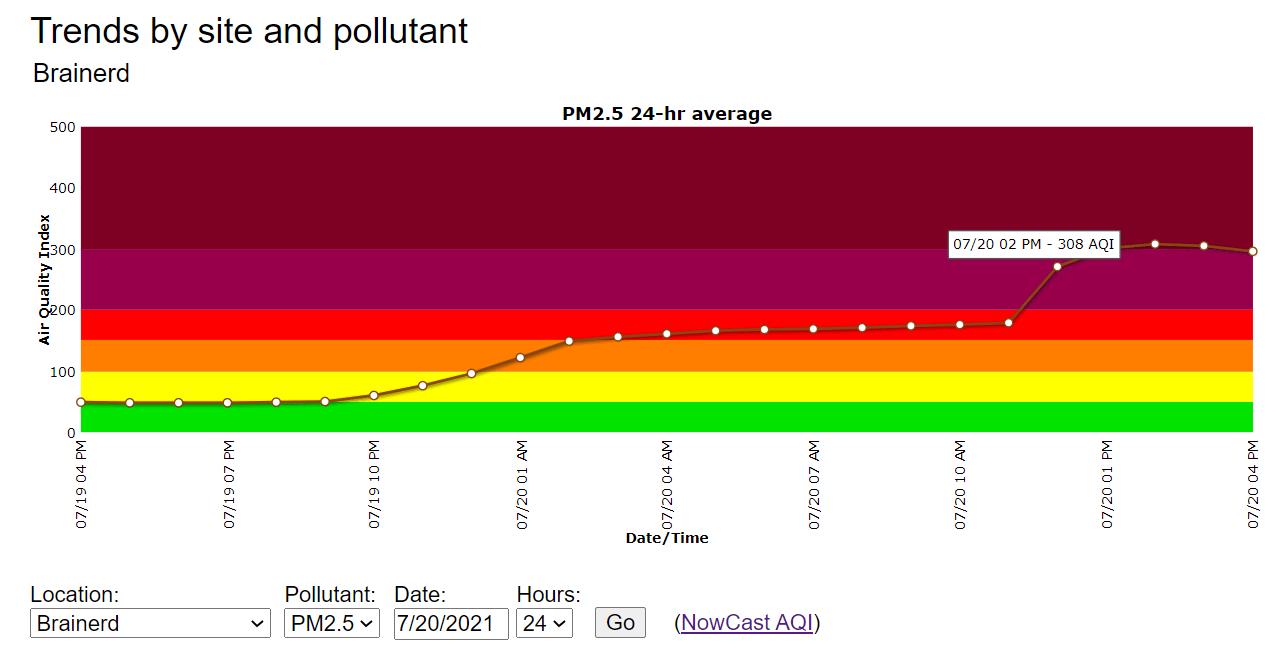 Air Quality Index at Brainerd