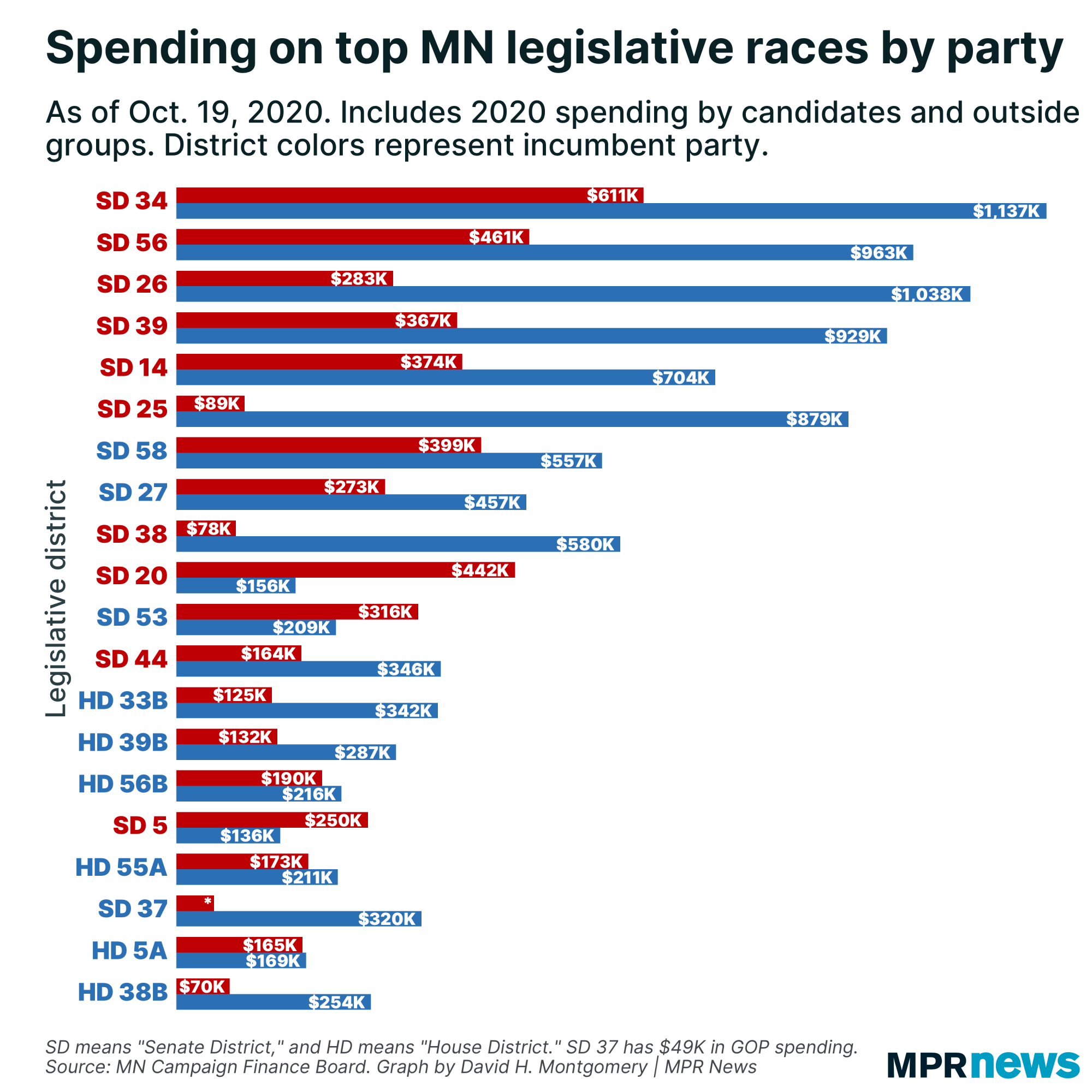 Spending on top MN legislative races by party