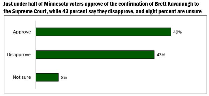 Minnesota approval rating