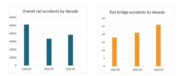 Rail accidents in the U.S.