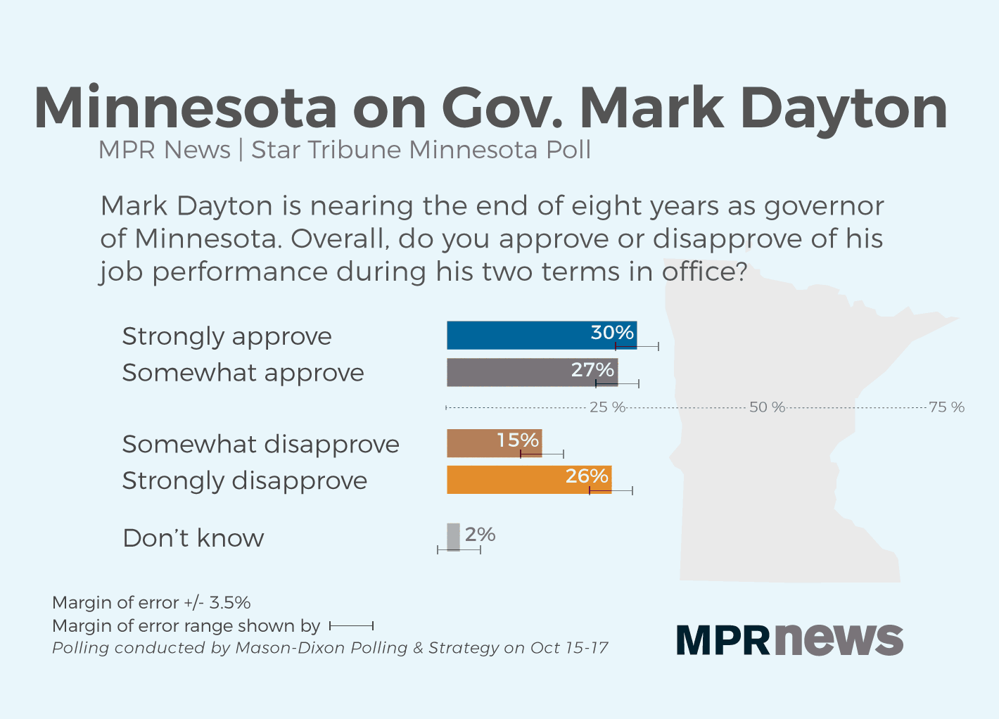 Most Minnesotans approve of Dayton's job