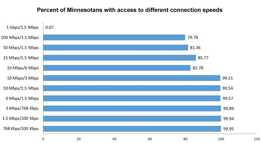 Internet speeds available to Minnesotans.