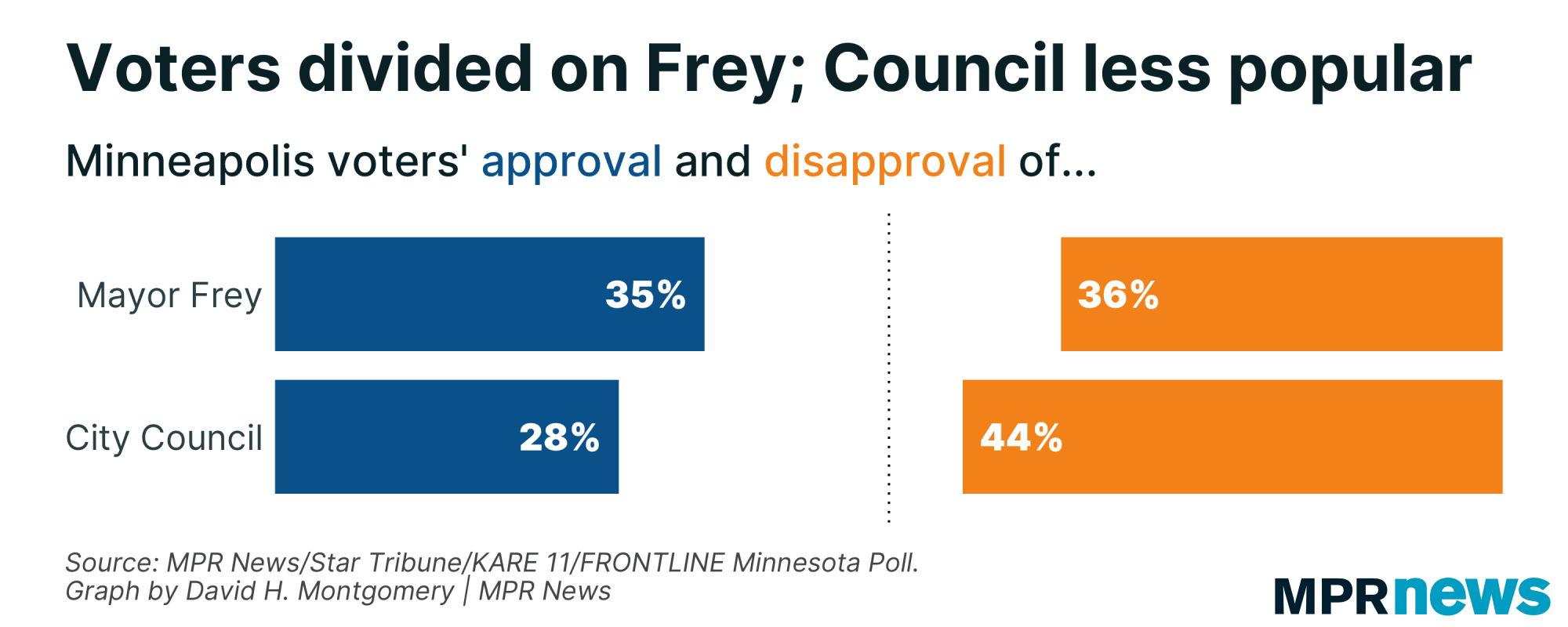 Graph of voter approval for Mayor Frey, Minneapolis City Council