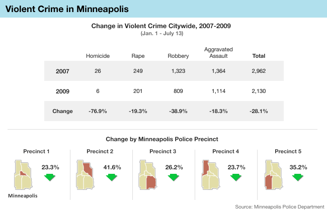 Graphic: Crime in Minneapolis