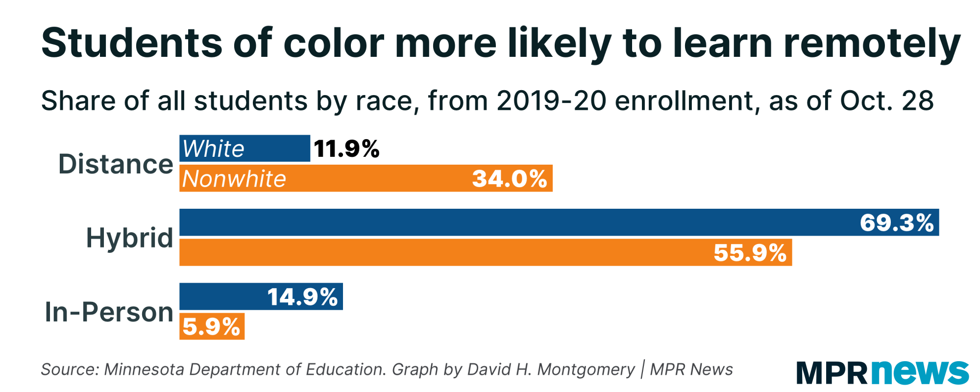 Students of color are more likely to learn remotely.