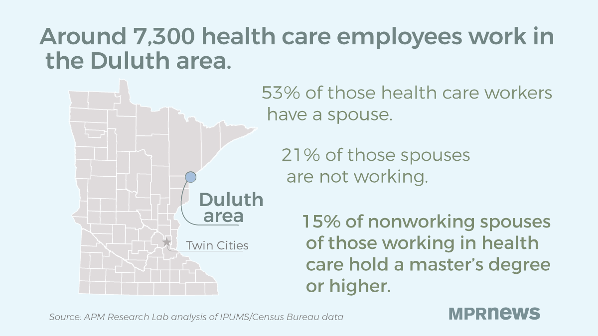 Some spouses of health care workers are not in the labor market.