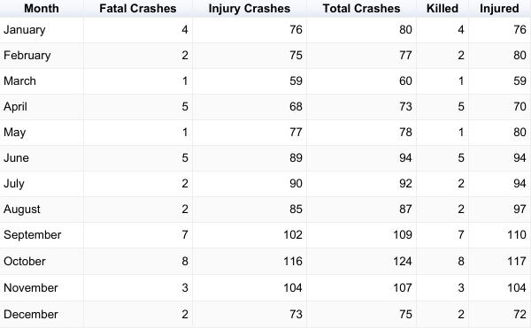 2017 Pedestrian Crashes by month