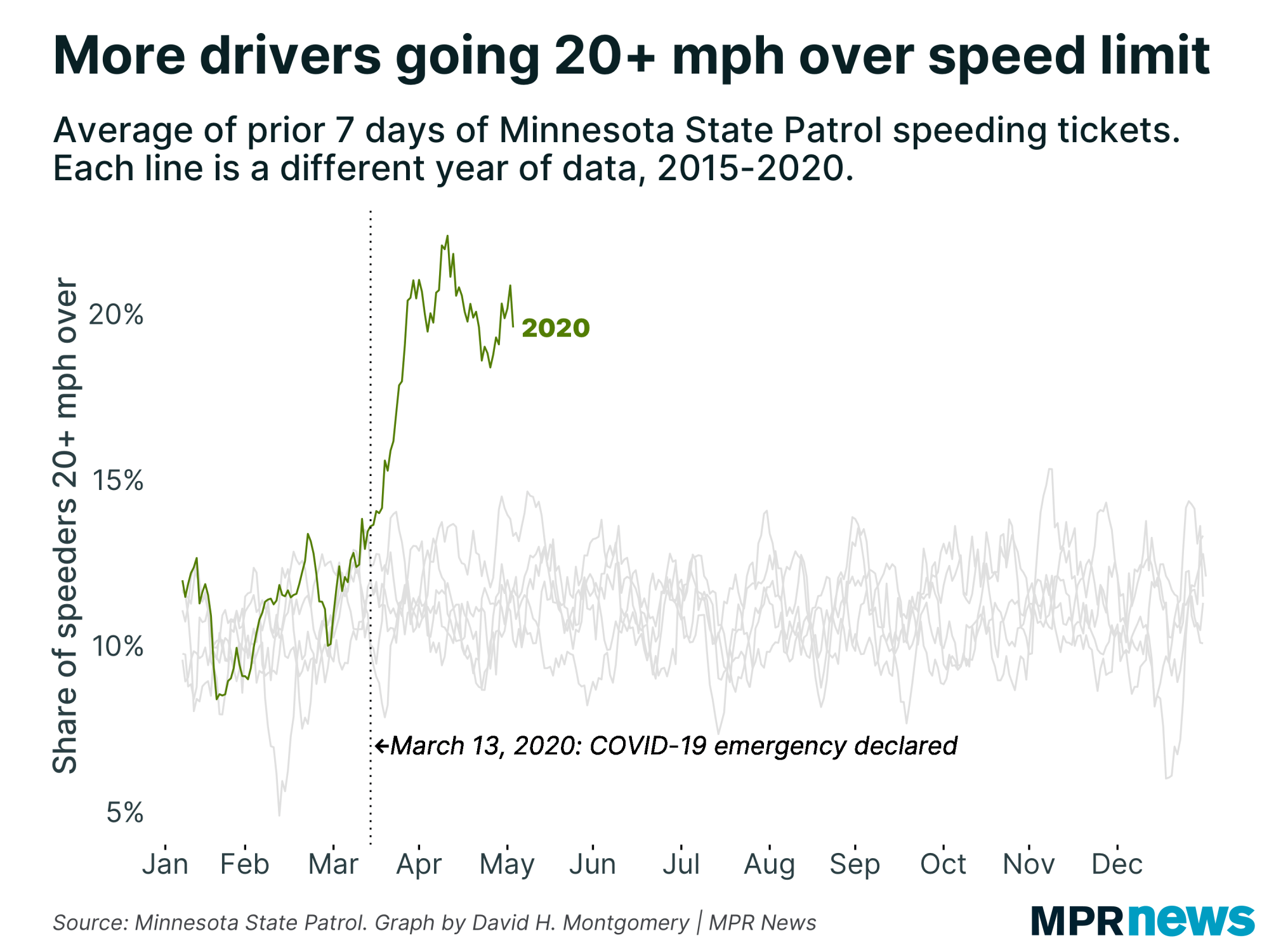 More Minnesota speeders are going 20 mph+ above the limit.