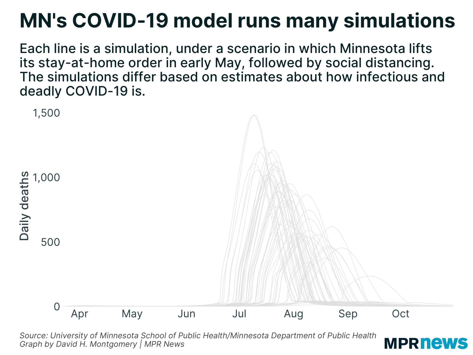 50 different simulations from Minnesota's COVID-19 model
