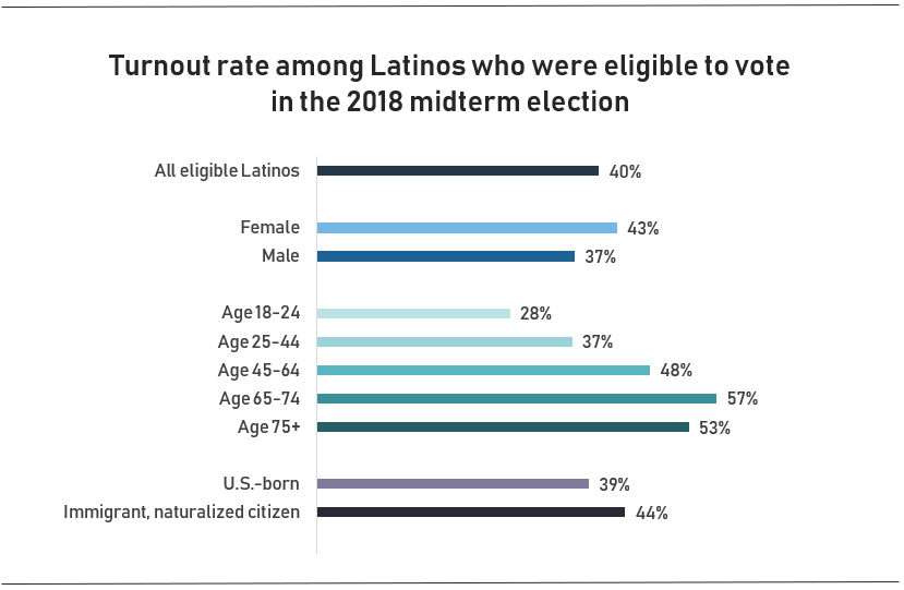 Latino turnout 2018 midterms