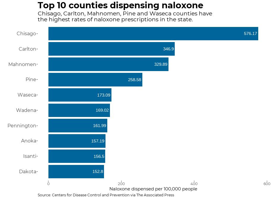 Top 10 Minnesota counties dispensing naloxone