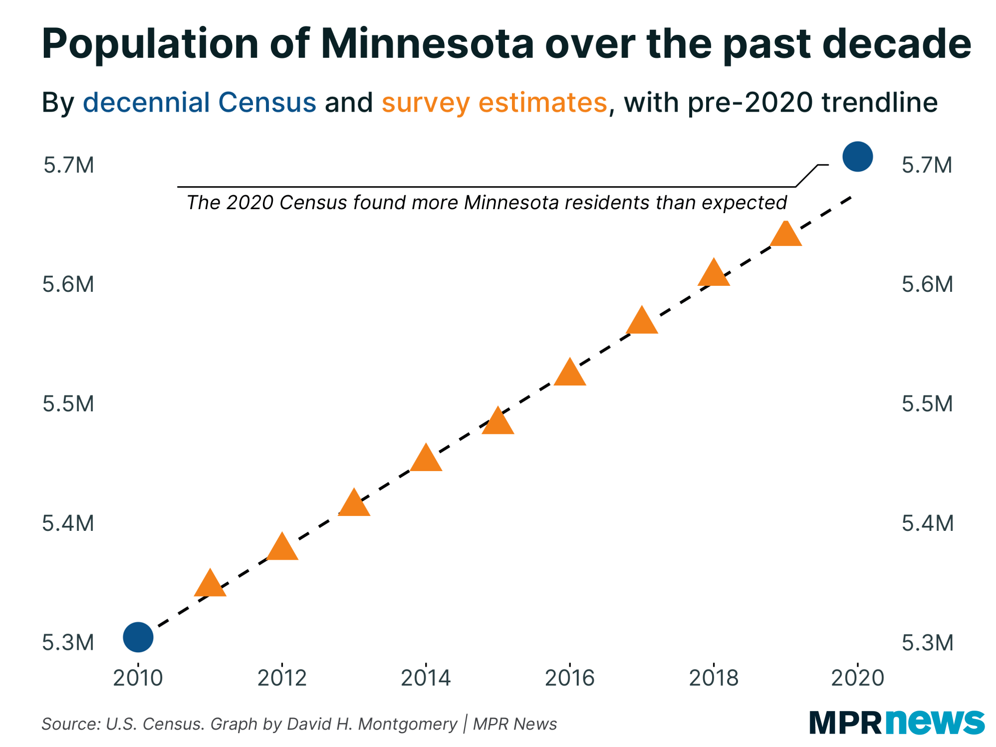 A graphic showing Minnesota's population over the last decade.