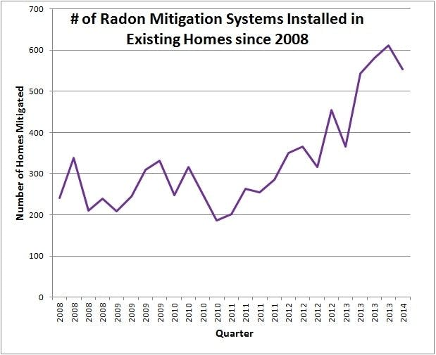 Number of radon mitigation systems installed