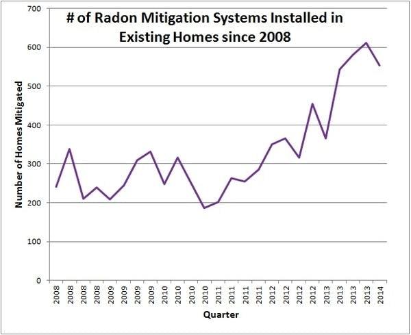 Number of radon mitigation systems installed