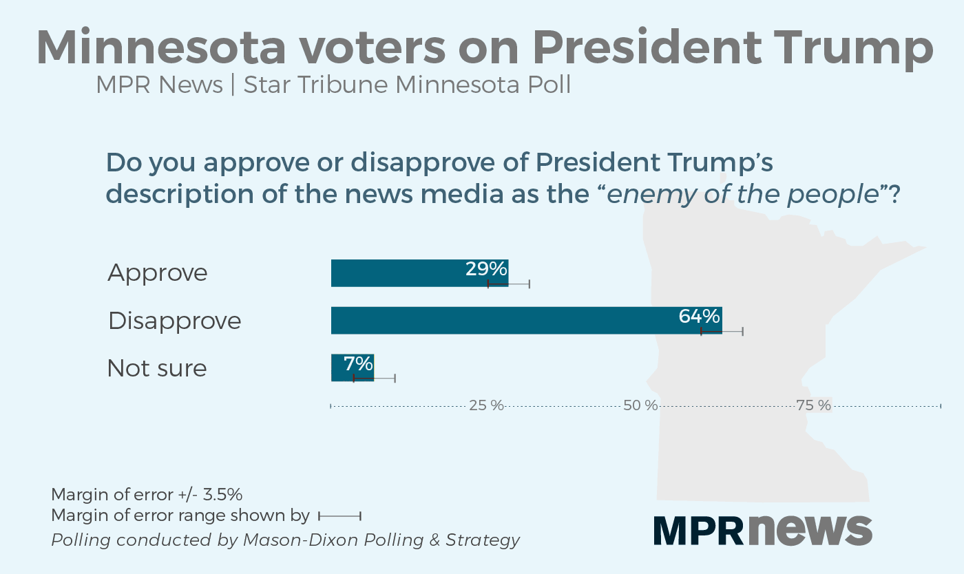 Most disapprove of President Trump's characterization of the media