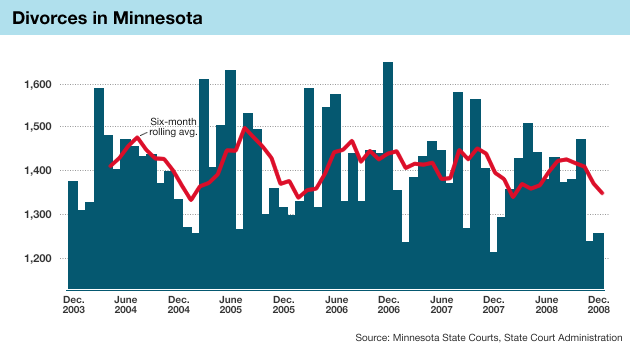 Graphic: Minnesota divorces