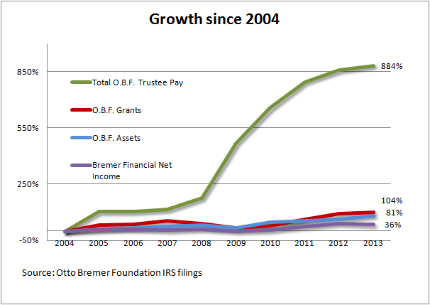 Growth since 2004