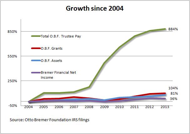 Growth since 2004
