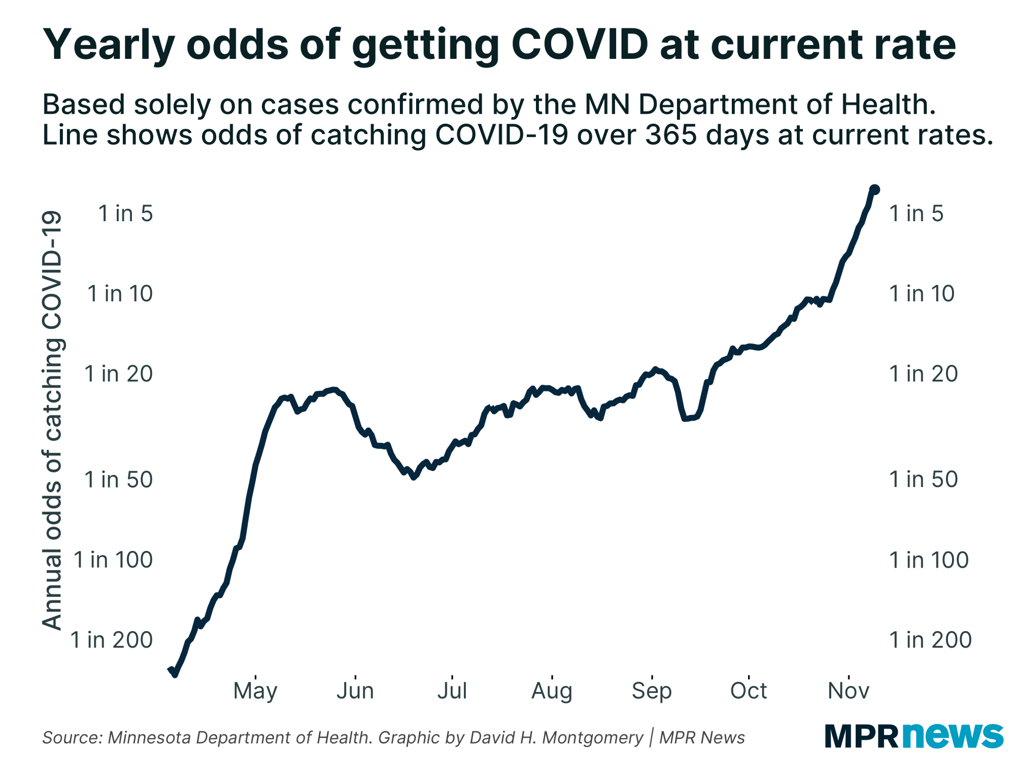 Yearly odds of getting COVID-19 at the current case rate in Minnesota