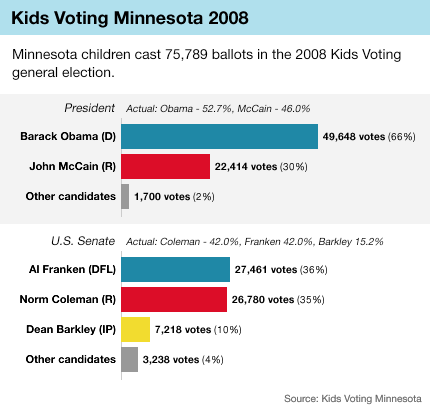 Graphic: Kids vote