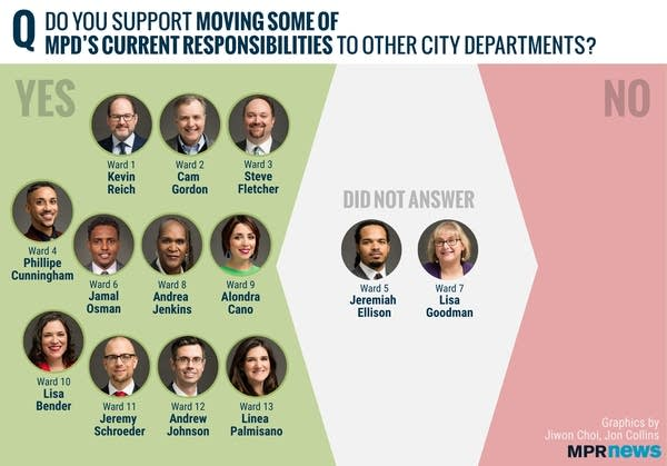 Minneapolis City Council members' responses to the MPR News survey.