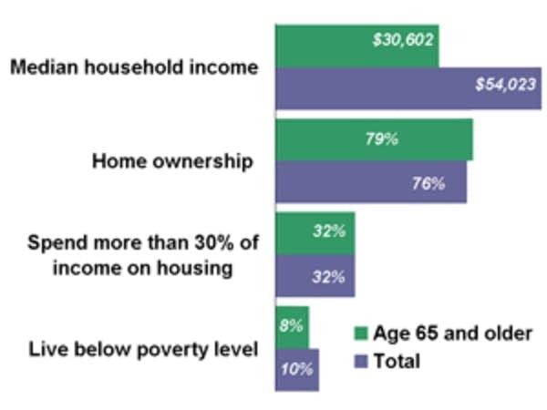 Financial health of seniors