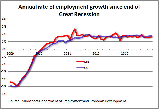 Minnesota job growth