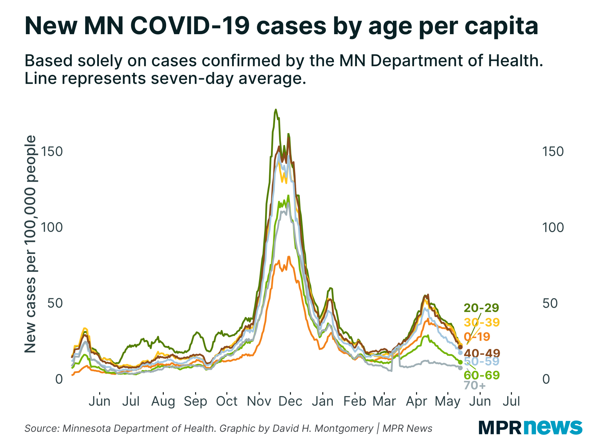 New Minnesota COVID-19 cases by age, adjusted for population