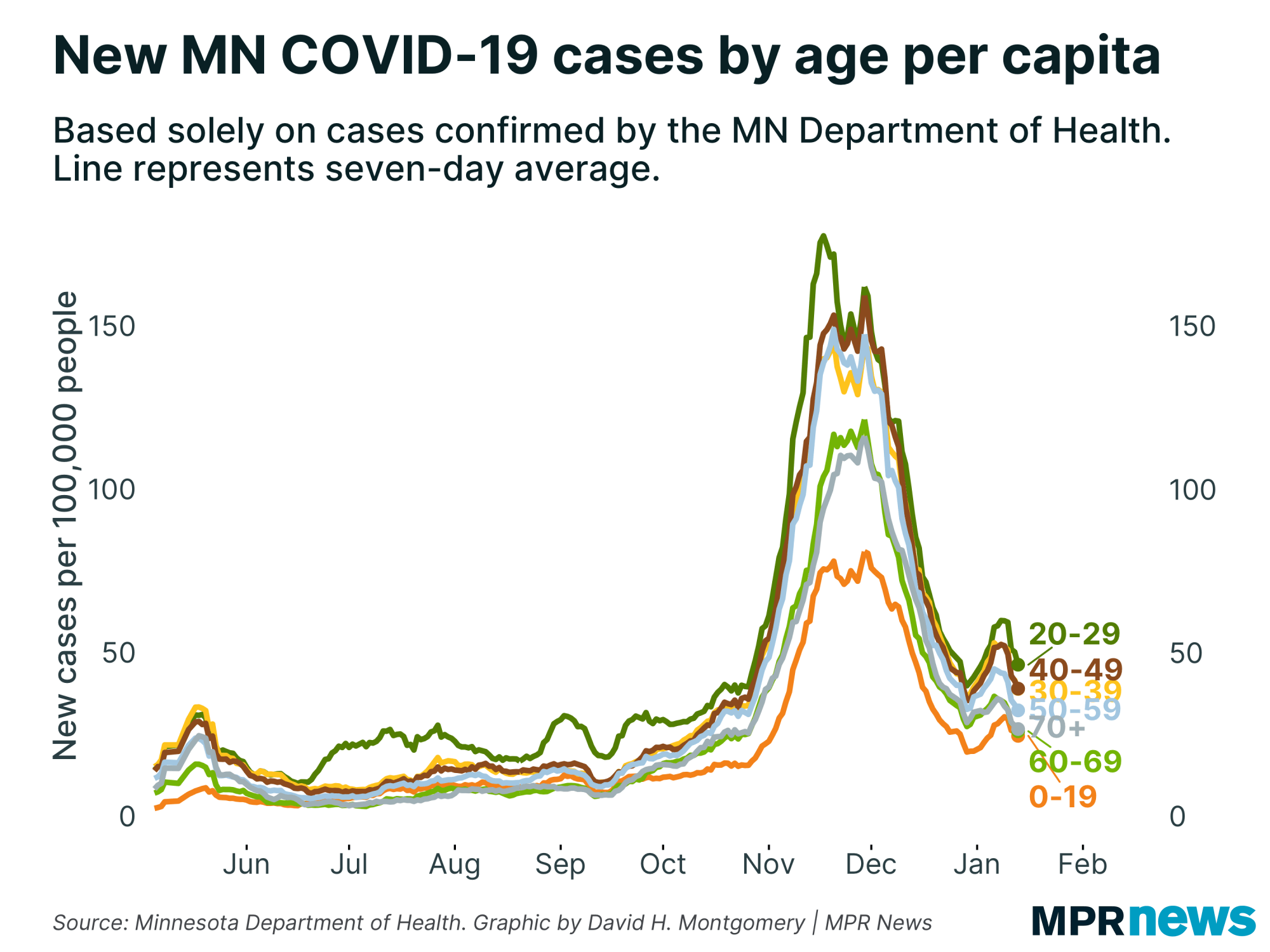 New COVID-19 Patients in Minnesota by Age, Adjusted by Population