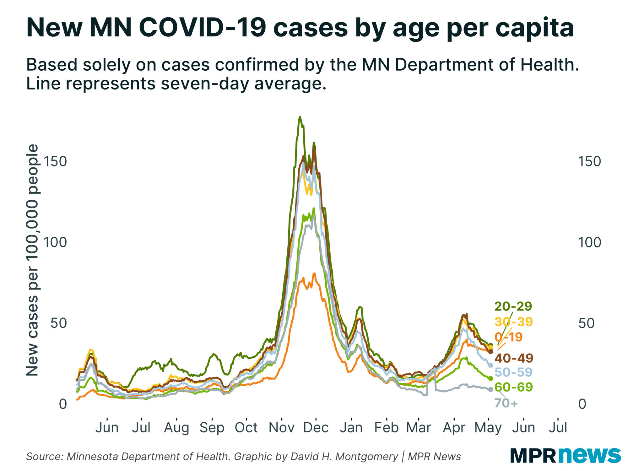 New Minnesota COVID-19 cases by age adjusted for population