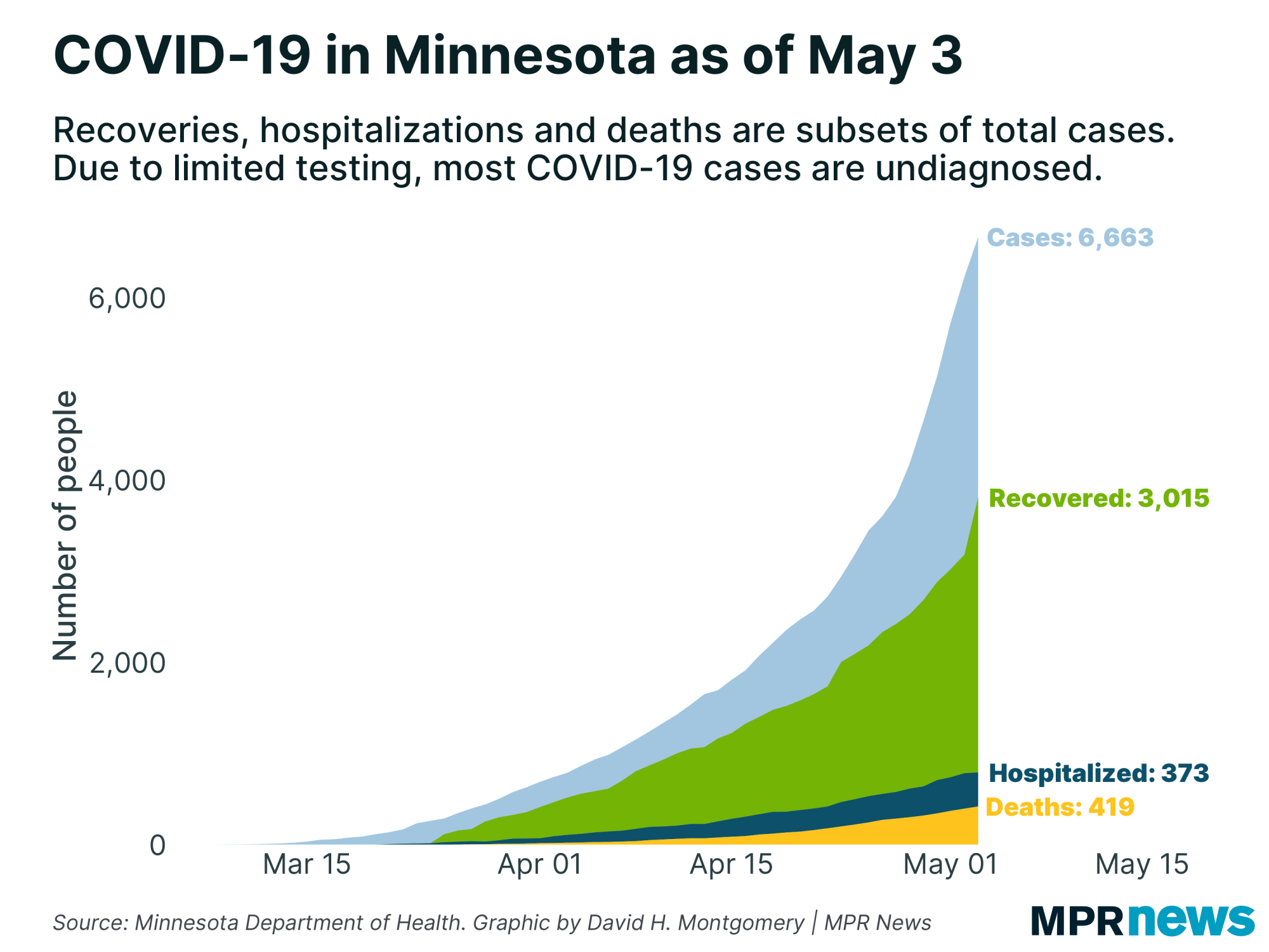 A graph showing the number of COVID-19 positive cases to date